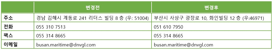 Busan_address_1