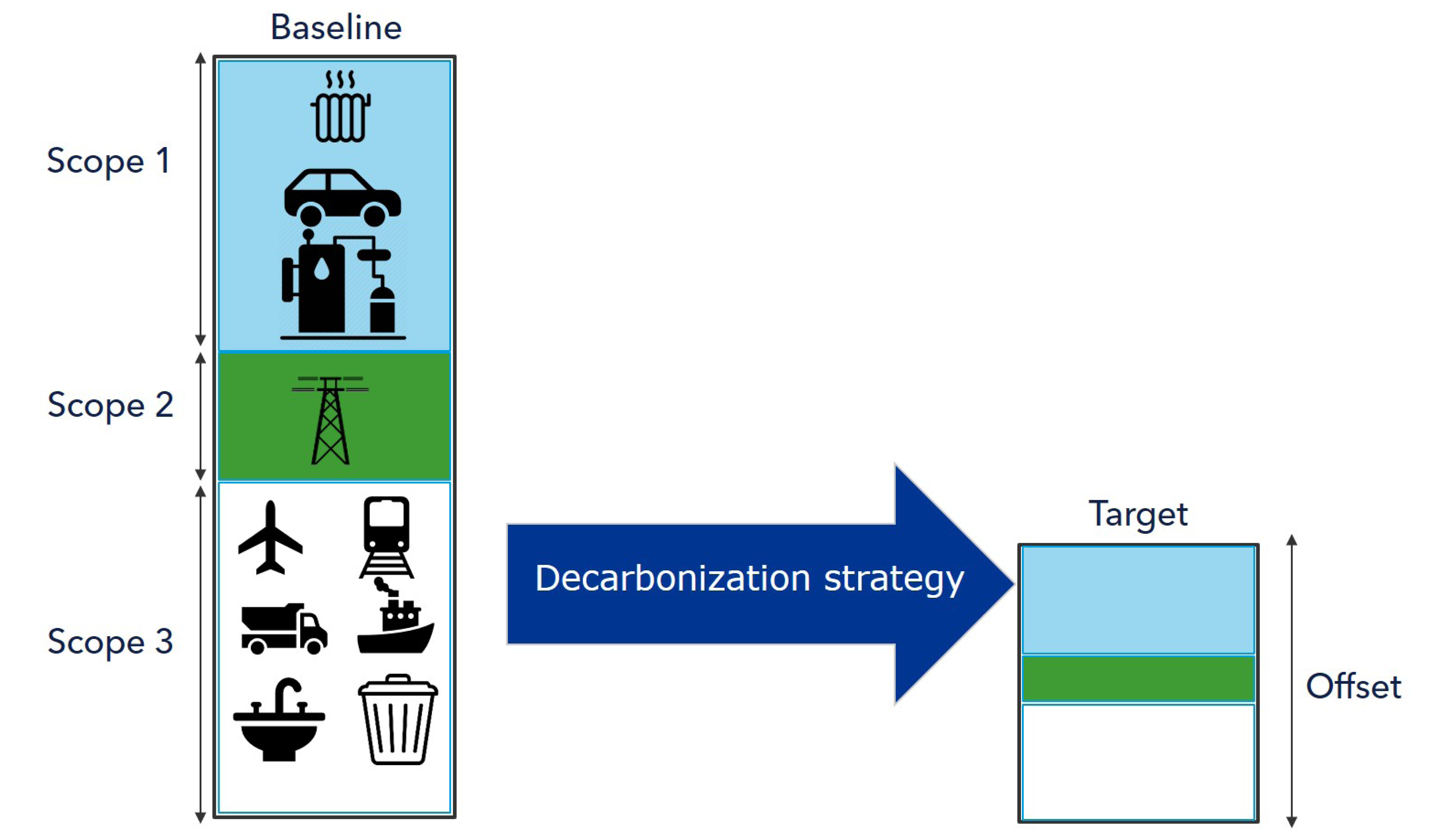 Decarbonization roadmaps strategy diagram 430x250pxl