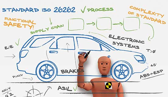 ISO 26262 – Functional safety for road vehicles