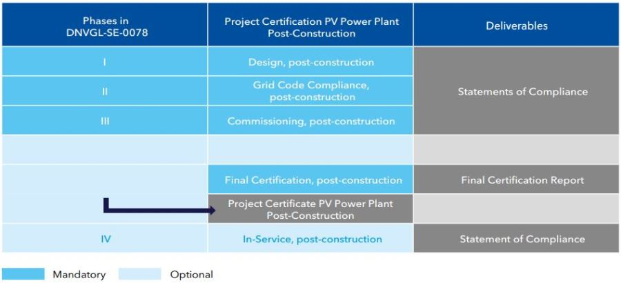 PV solar plant certification scheme in-service 900x410pxl